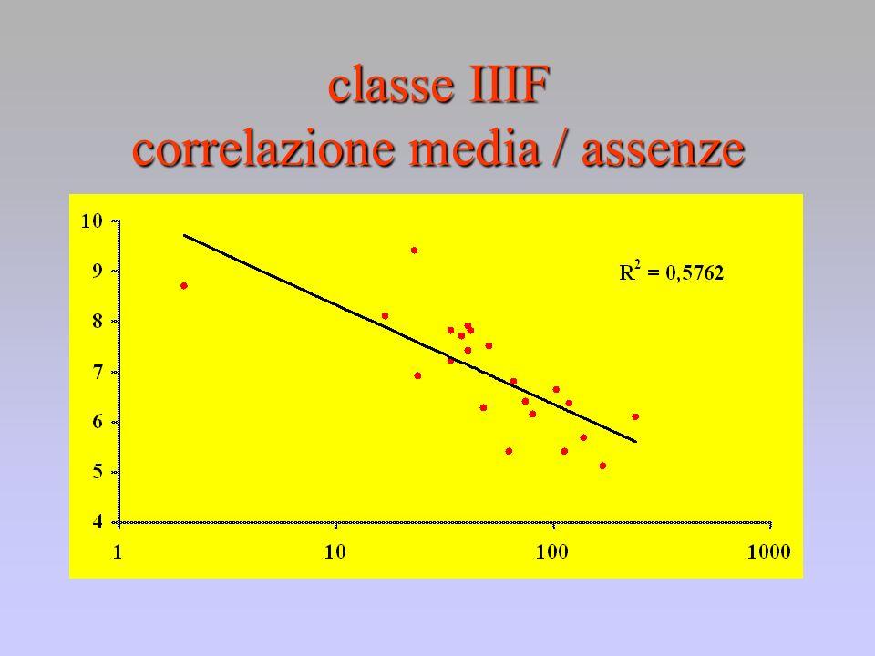 classe IIIF correlazione media / assenze