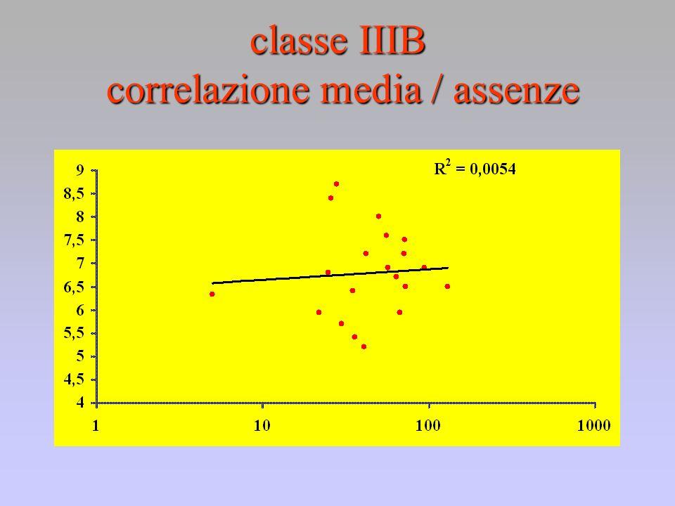 classe IIIB correlazione media / assenze