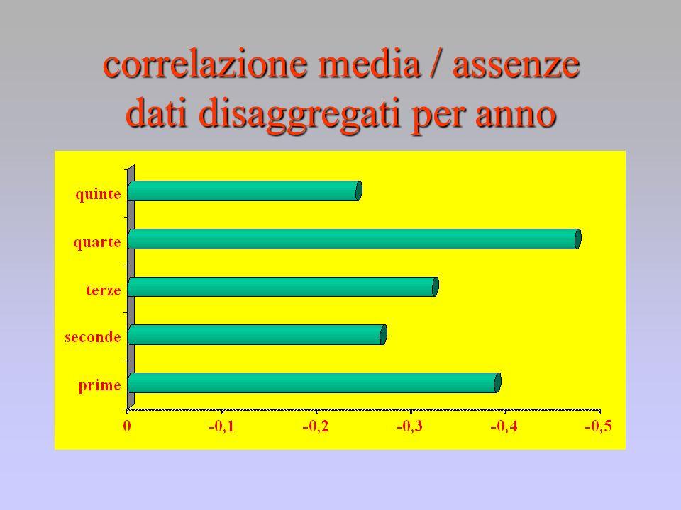 correlazione media / assenze dati disaggregati per anno