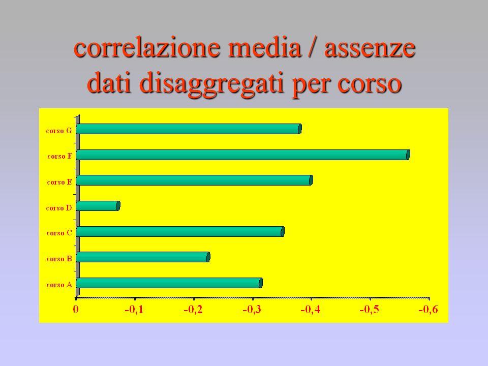correlazione media / assenze dati disaggregati per corso