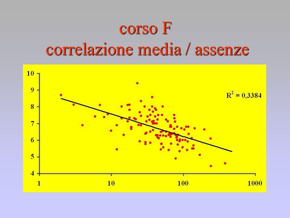 corso F correlazione media / assenze