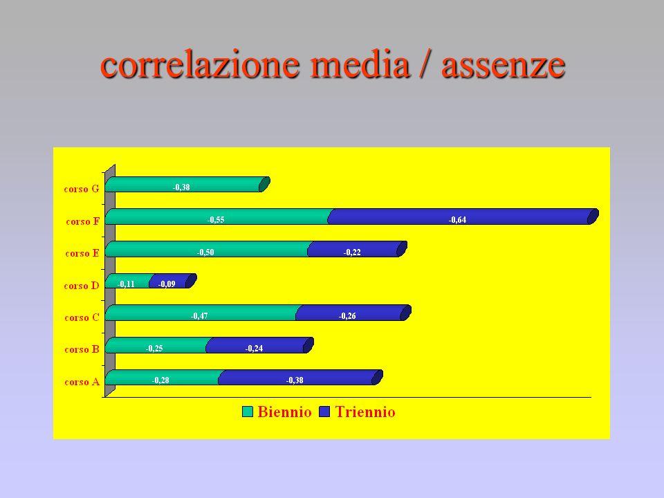 correlazione media / assenze