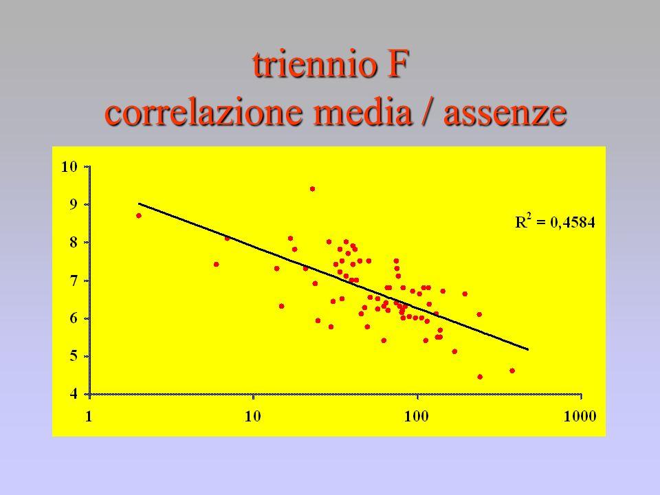 triennio F correlazione media / assenze