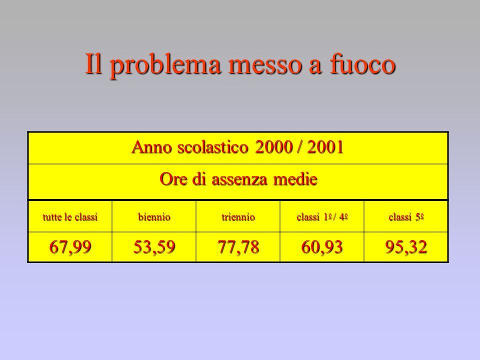 Il problema messo a fuoco Anno scolastico 2000 / 2001 Ore di assenza medie tutte le classi bienniotriennio classi 1 e / 4 e classi 5 e 67,9953,5977,7860,9395,32