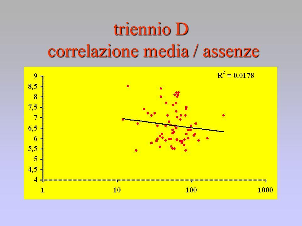 triennio D correlazione media / assenze