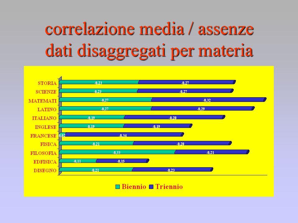 correlazione media / assenze dati disaggregati per materia