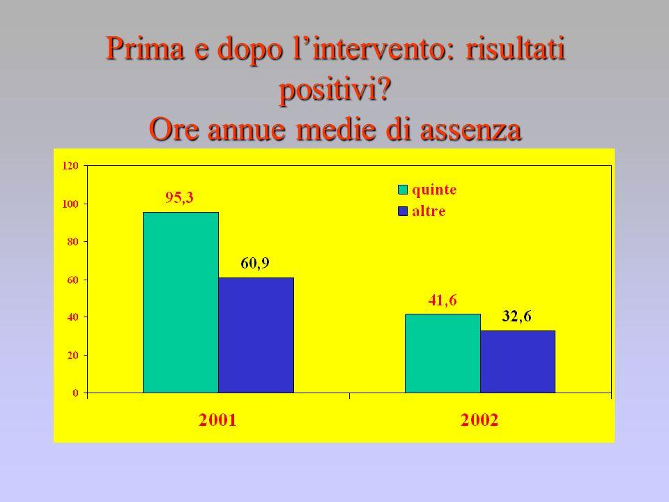 Prima e dopo lintervento: risultati positivi Ore annue medie di assenza