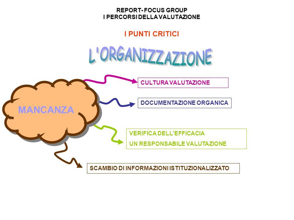 REPORT- FOCUS GROUP I PERCORSI DELLA VALUTAZIONE REPORT- FOCUS GROUP I PERCORSI DELLA VALUTAZIONE I PUNTI CRITICI CULTURA VALUTAZIONE DOCUMENTAZIONE ORGANICA VERIFICA DELLEFFICACIA UN RESPONSABILE VALUTAZIONE SCAMBIO DI INFORMAZIONI ISTITUZIONALIZZATO MANCANZA