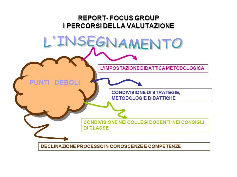 REPORT- FOCUS GROUP I PERCORSI DELLA VALUTAZIONE LIMPOSTAZIONE DIDATTICA METODOLOGICA PUNTI DEBOLI CONDIVISIONE DI STRATEGIE, METODOLOGIE DIDATTICHE CONDIVISIONE NEI COLLEGI DOCENTI, NEI CONSIGLI DI CLASSE DECLINAZIONE PROCESSO IN CONOSCENZE E COMPETENZE