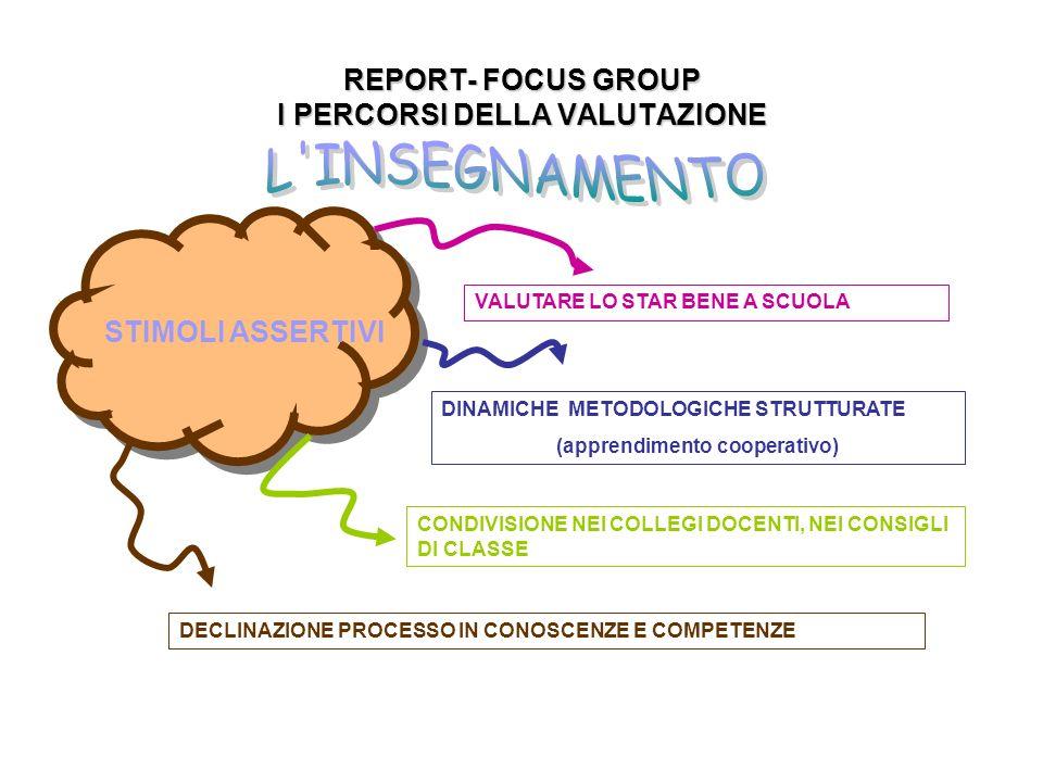 REPORT- FOCUS GROUP I PERCORSI DELLA VALUTAZIONE VALUTARE LO STAR BENE A SCUOLA STIMOLI ASSERTIVI CONDIVISIONE NEI COLLEGI DOCENTI, NEI CONSIGLI DI CLASSE DECLINAZIONE PROCESSO IN CONOSCENZE E COMPETENZE DINAMICHE METODOLOGICHE STRUTTURATE (apprendimento cooperativo)