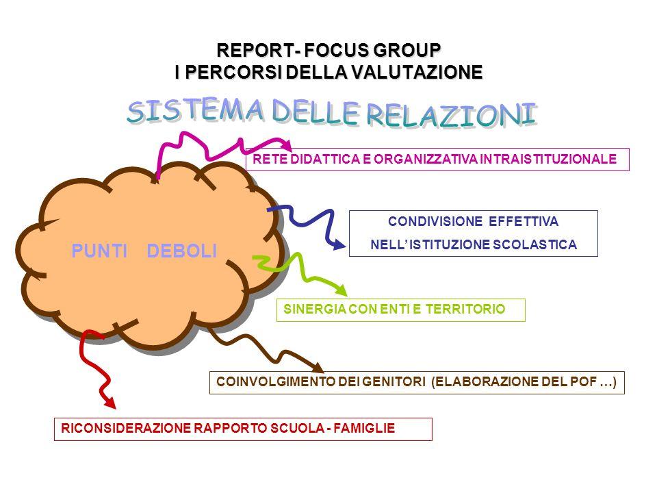 REPORT- FOCUS GROUP I PERCORSI DELLA VALUTAZIONE PUNTI DEBOLI SINERGIA CON ENTI E TERRITORIO RETE DIDATTICA E ORGANIZZATIVA INTRAISTITUZIONALE RICONSIDERAZIONE RAPPORTO SCUOLA - FAMIGLIE COINVOLGIMENTO DEI GENITORI (ELABORAZIONE DEL POF …) CONDIVISIONE EFFETTIVA NELL ISTITUZIONE SCOLASTICA