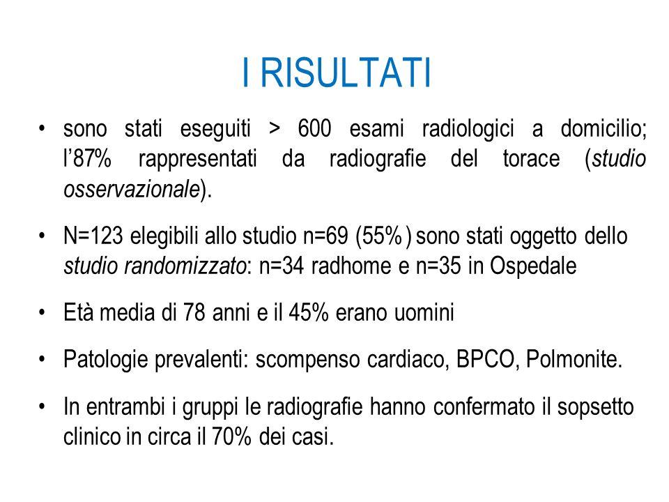 I RISULTATI sono stati eseguiti > 600 esami radiologici a domicilio; l87% rappresentati da radiografie del torace ( studio osservazionale ). N=123 ele