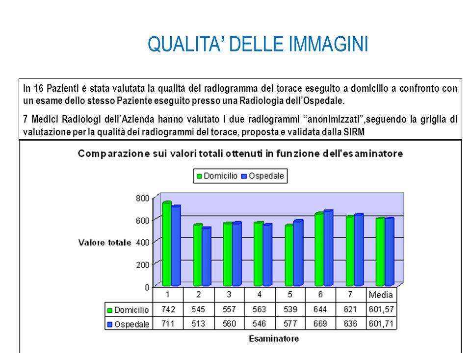05/05/12 In 16 Pazienti è stata valutata la qualità del radiogramma del torace eseguito a domicilio a confronto con un esame dello stesso Paziente ese