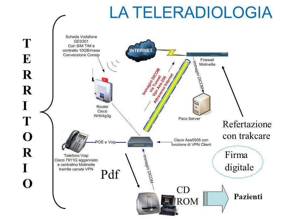 LA TELERADIOLOGIA Pdf Refertazione con trakcare Firma digitale CD ROM Pazienti TERRITORIOTERRITORIO