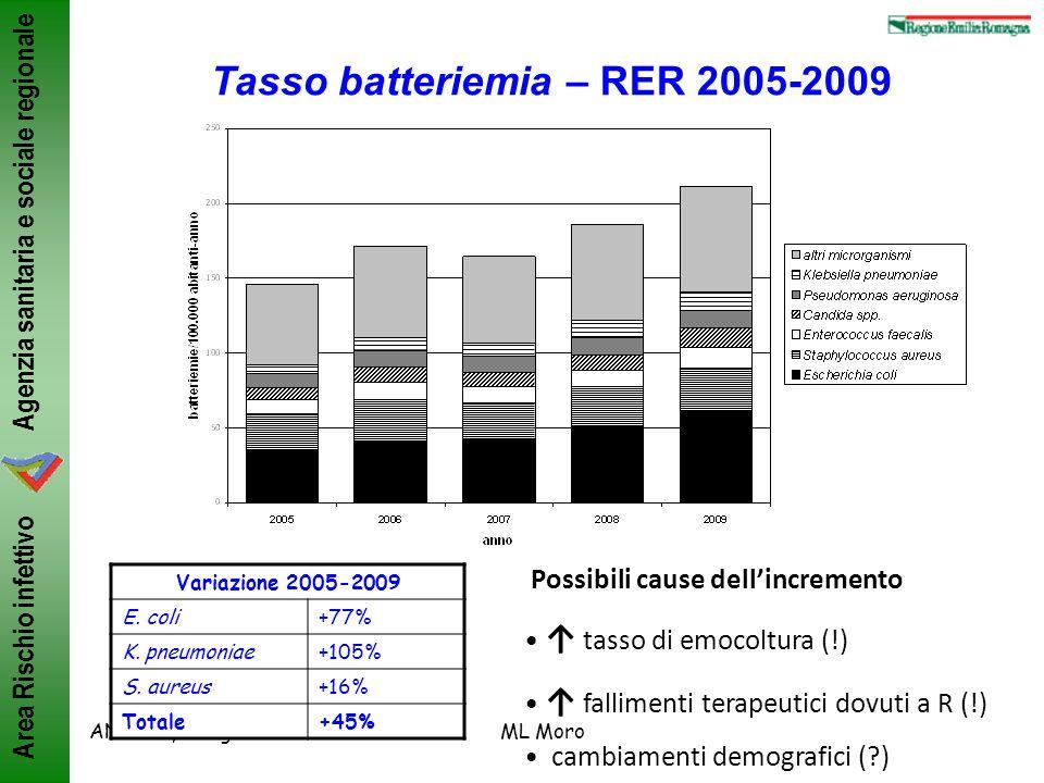 Agenzia sanitaria e sociale regionale Area Rischio infettivo ANMDO, Bologna 8-11/6/2011ML Moro Tasso batteriemia – RER 2005-2009 Variazione 2005-2009