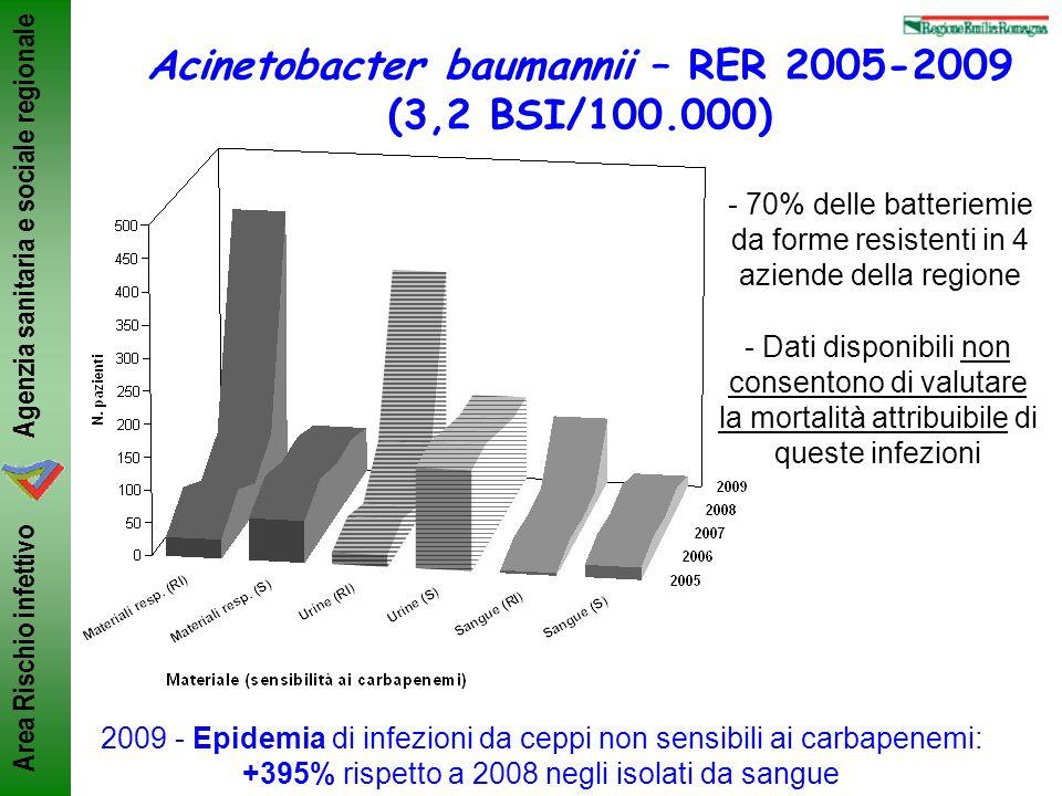 Agenzia sanitaria e sociale regionale Area Rischio infettivo ANMDO, Bologna 8-11/6/2011ML Moro Acinetobacter baumannii – RER 2005-2009 (3,2 BSI/100.00