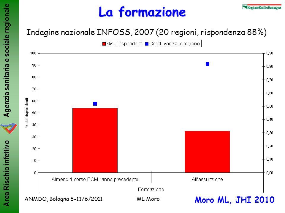 Agenzia sanitaria e sociale regionale Area Rischio infettivo ANMDO, Bologna 8-11/6/2011ML Moro La formazione Indagine nazionale INFOSS, 2007 (20 regio