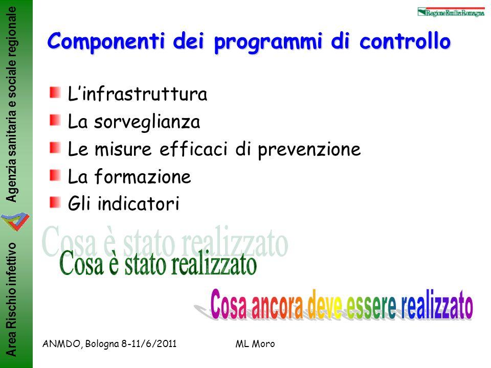 Agenzia sanitaria e sociale regionale Area Rischio infettivo ANMDO, Bologna 8-11/6/2011ML MoroLinfrastruttura Indagine nazionale INFOSS, 2007 (20 regioni, rispondenza 88%) Moro ML, JHI 2010