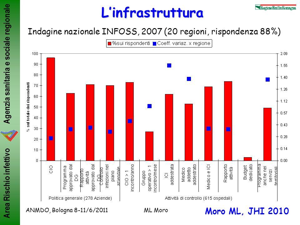 Agenzia sanitaria e sociale regionale Area Rischio infettivo ANMDO, Bologna 8-11/6/2011ML MoroLinfrastruttura Indagine nazionale INFOSS, 2007 (20 regi
