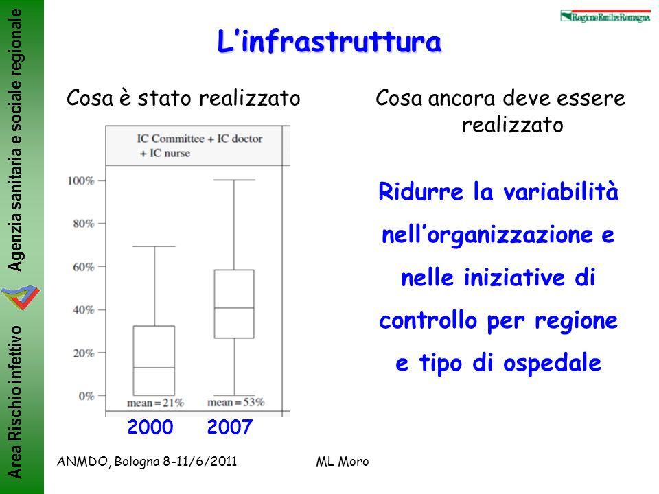 Agenzia sanitaria e sociale regionale Area Rischio infettivo ANMDO, Bologna 8-11/6/2011ML Moro I sistemi di sorveglianza Indagine nazionale INFOSS, 2007 (20 regioni, rispondenza 88%) Moro ML, JHI 2010