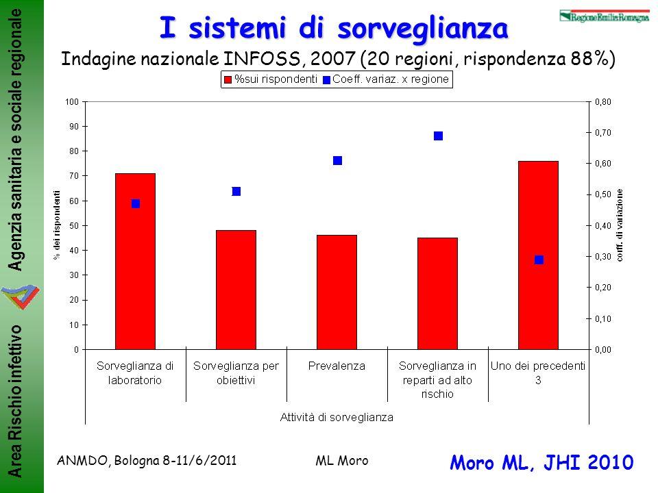 Agenzia sanitaria e sociale regionale Area Rischio infettivo ANMDO, Bologna 8-11/6/2011ML Moro I sistemi di sorveglianza Indagine nazionale INFOSS, 20