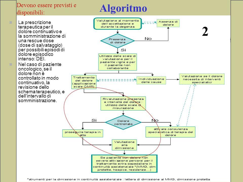 Algoritmo La prescrizione terapeutica per il dolore continuativo e la somministrazione di una rescue dose (dose di salvataggio) per possibili episodi