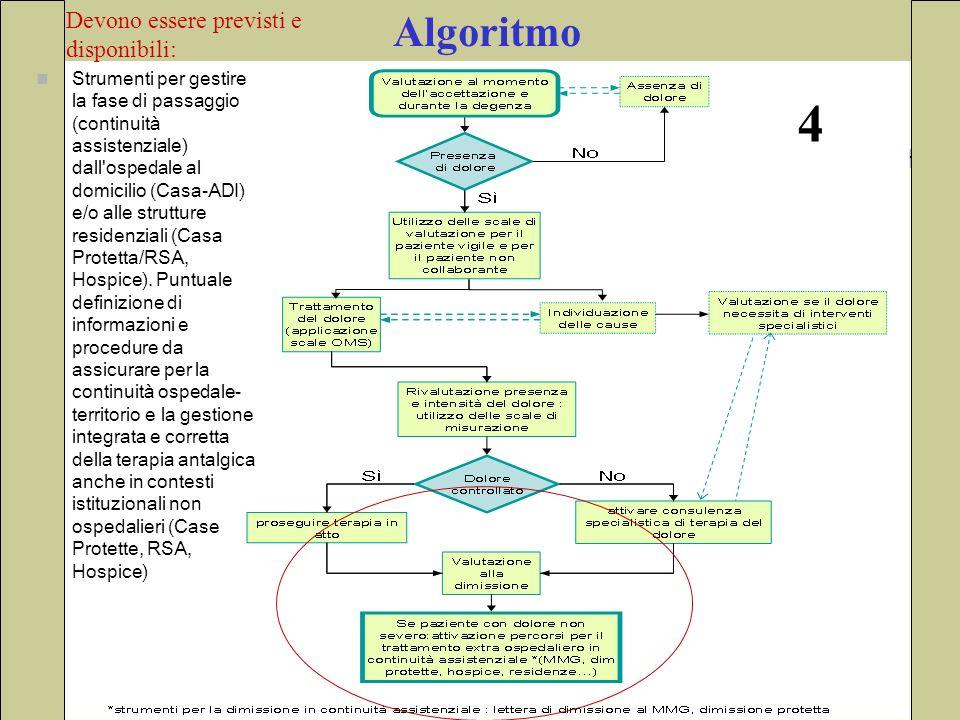 Algoritmo Strumenti per gestire la fase di passaggio (continuità assistenziale) dall'ospedale al domicilio (Casa-ADI) e/o alle strutture residenziali