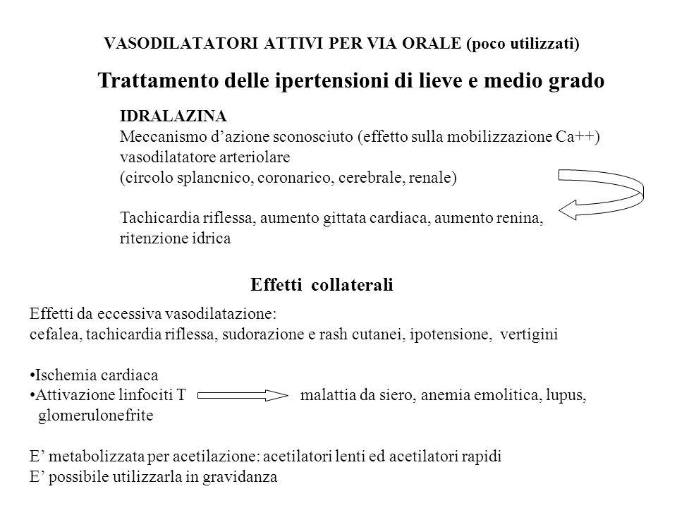 canali al K+ presenti sulla muscolatura liscia delle arteriole iperpolarizzazione MINOXIDIL DIAZOSSIDO (somm orale) (somm EV) vasodilatazione arteriolare (miocardio, muscolo scheletrico, cute, rene) rilascio renina Usi terapeutici Forme ipertensive gravi Emergenze ipertensive ADR Ritenzione idrosalina Inotropismo – cronotropismo ipertricosi Ritenzione idrosalina Inotropismo – cronotropismo iperglicemia