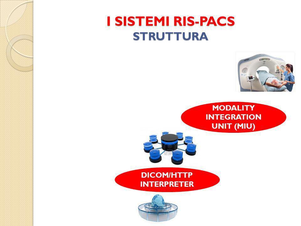 I SISTEMI RIS-PACS STRUTTURA MODALITY INTEGRATION UNIT (MIU) DICOM/HTTP INTERPRETER
