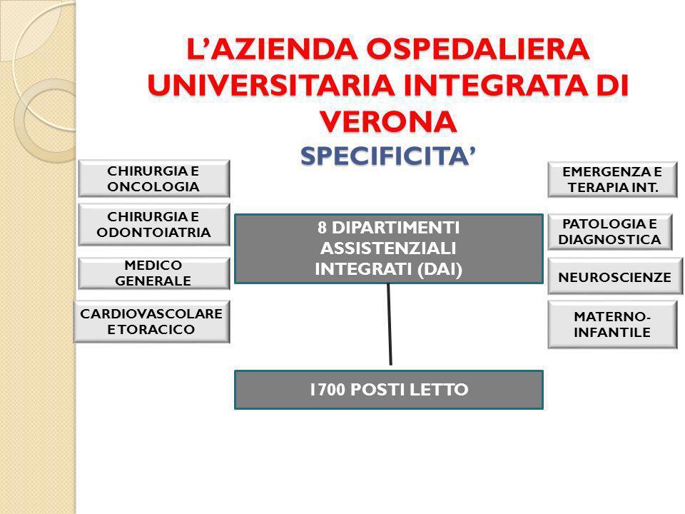 LAZIENDA OSPEDALIERA UNIVERSITARIA INTEGRATA DI VERONA SPECIFICITA 8 DIPARTIMENTI ASSISTENZIALI INTEGRATI (DAI) CHIRURGIA E ONCOLOGIA CHIRURGIA E ODONTOIATRIA CARDIOVASCOLARE E TORACICO MEDICO GENERALE MATERNO- INFANTILE PATOLOGIA E DIAGNOSTICA NEUROSCIENZE EMERGENZA E TERAPIA INT.