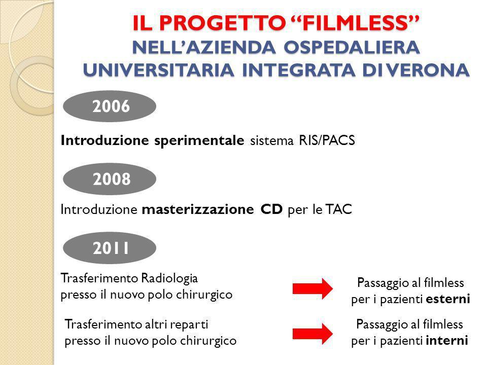 IL PROGETTO FILMLESS NELLAZIENDA OSPEDALIERA UNIVERSITARIA INTEGRATA DI VERONA 2006 2008 2011 Introduzione sperimentale sistema RIS/PACS Introduzione