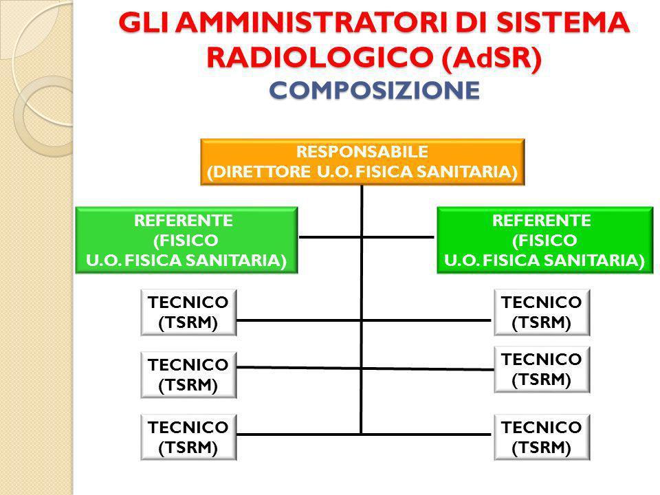 GLI AMMINISTRATORI DI SISTEMA RADIOLOGICO (AdSR) COMPOSIZIONE RESPONSABILE (DIRETTORE U.O. FISICA SANITARIA) REFERENTE (FISICO U.O. FISICA SANITARIA)