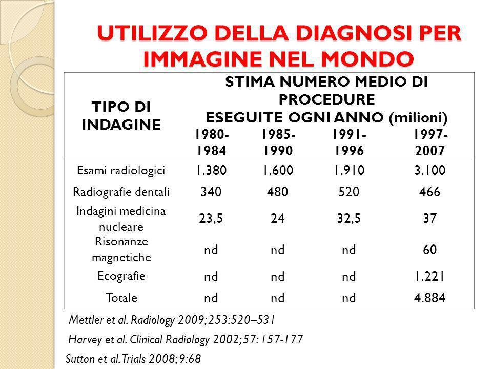 UTILIZZO DELLA DIAGNOSI PER IMMAGINE NEL MONDO TIPO DI INDAGINE STIMA NUMERO MEDIO DI PROCEDURE ESEGUITE OGNI ANNO (milioni) 1980- 1984 1985- 1990 1991- 1996 1997- 2007 Esami radiologici 1.3801.6001.9103.100 Radiografie dentali 340480520466 Indagini medicina nucleare 23,52432,537 Risonanze magnetiche nd 60 Ecografie nd 1.221 Totale nd 4.884 Mettler et al.