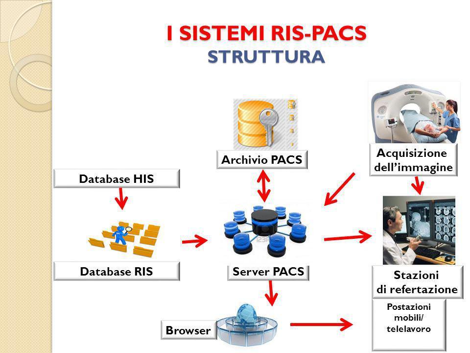 I SISTEMI RIS-PACS STRUTTURA Server PACSDatabase RIS Database HIS Acquisizione dellimmagine Stazioni di refertazione Archivio PACS Browser Postazioni mobili/ telelavoro