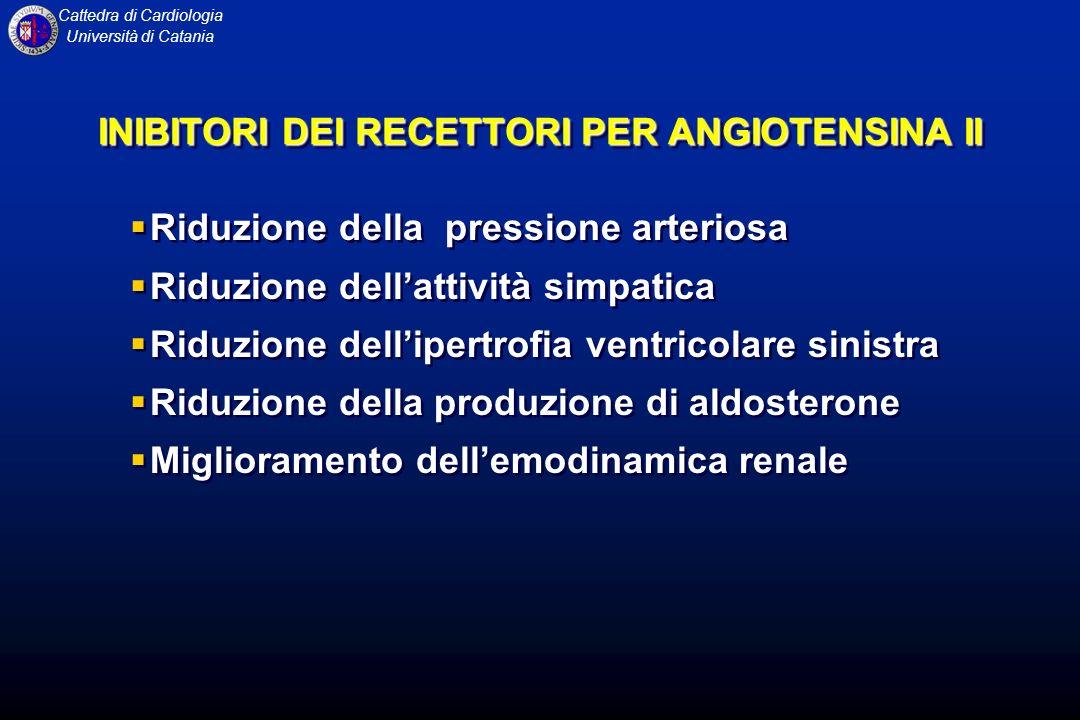 Cattedra di Cardiologia Università di Catania INIBITORI DEI RECETTORI PER ANGIOTENSINA II Riduzione della pressione arteriosa Riduzione dellattività s