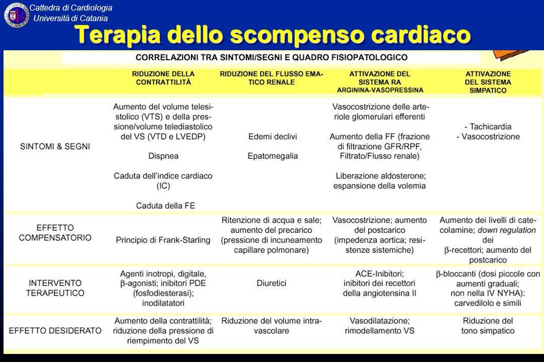 Cattedra di Cardiologia Università di Catania Terapia dello scompenso cardiaco