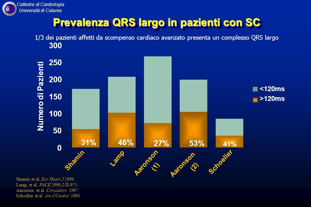 Cattedra di Cardiologia Università di Catania Prevalenza QRS largo in pazienti con SC Shamin et al. Eur Heart J 1998 Lamp, et al. PACE 1998;2:II-975 A