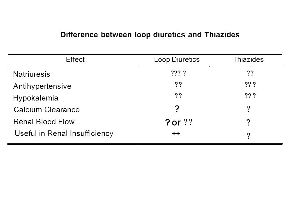 Difference between loop diuretics and Thiazides Effect Loop Diuretics Thiazides Natriuresis Antihypertensive Hypokalemia Calcium Clearance Renal Blood
