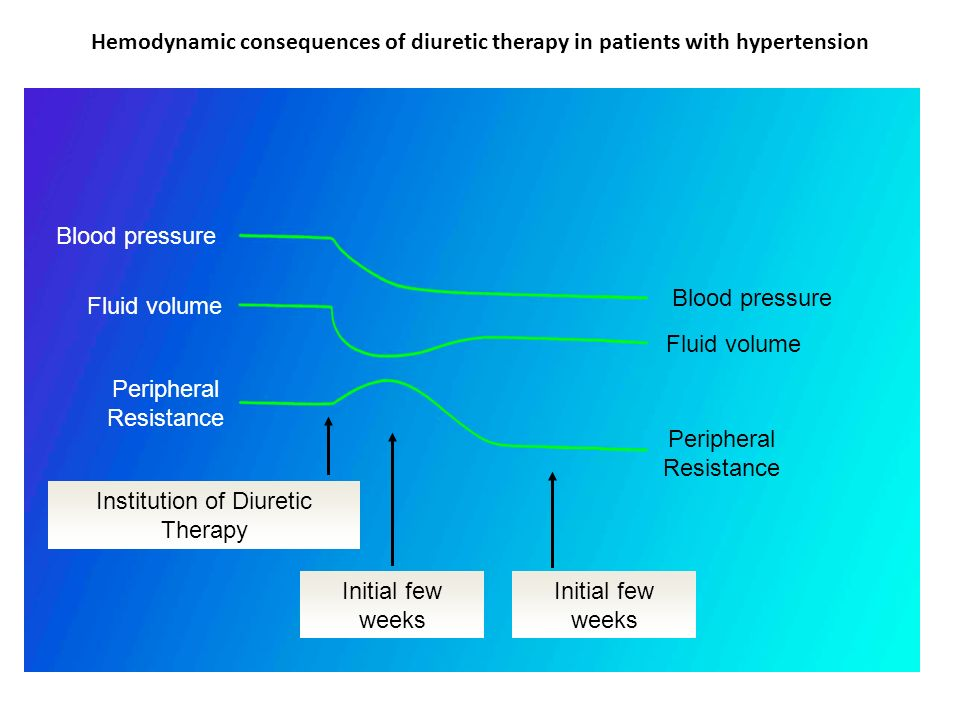 Hemodynamic consequences of diuretic therapy in patients with hypertension Blood pressure Fluid volume Peripheral Resistance Peripheral Resistance Ins