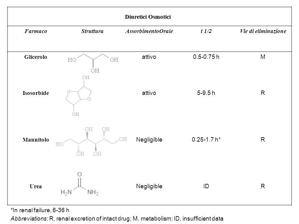 Diuretici Osmotici FarmacoAssorbimento Oralet 1/2Vie di eliminazione Glicerolo attivo0.5-0.75 h M Isosorbide attivo5-9.5 hR Mannitolo Negligible0.25-1.7 h* R Urea NegligibleIDR Abbreviations: R, renal excretion of intact drug; M, metabolism; ID, insufficient data 1.Mannitolo Somministrazione endovenosa Usato nella profilassi dellinsufficienza renale acuta edema cerebrale e pressione endoculare 2.Glicerolo e Isosorbide: Somministrazione orale Uso in oftalmologia Edema corneale