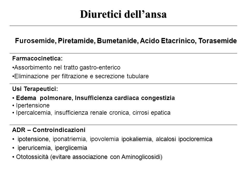 Interazioni Aminoglicosidi (ototossicità) Cisplatino (ototossicità) Digitalici (aritmie) Litio Sulfoniluree (iperglicemia) FANS Tiazidici (sinergismo) probenecid