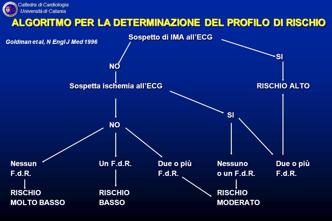 Cattedra di Cardiologia Università di Catania ALGORITMO PER LA DETERMINAZIONE DEL PROFILO DI RISCHIO Sospetto di IMA allECG SI NO Sospetta ischemia al
