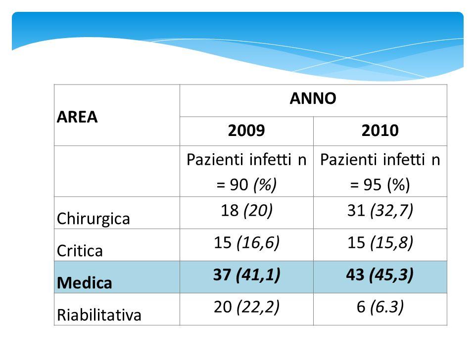 AREA ANNO 20092010 Pazienti infetti n = 90 (%) Pazienti infetti n = 95 (%) Chirurgica 18 (20)31 (32,7) Critica 15 (16,6)15 (15,8) Medica 37 (41,1)43 (45,3) Riabilitativa 20 (22,2)6 (6.3)