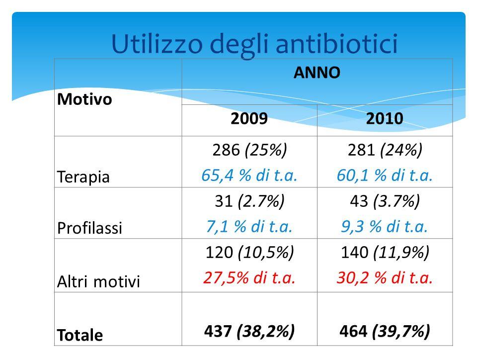 Utilizzo degli antibiotici Motivo ANNO 20092010 Terapia 286 (25%) 65,4 % di t.a. 281 (24%) 60,1 % di t.a. Profilassi 31 (2.7%) 7,1 % di t.a. 43 (3.7%)