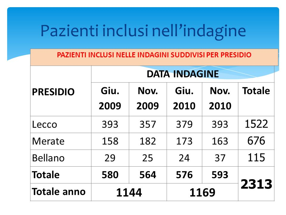 Utilizzo degli antibiotici Motivo ANNO 20092010 Terapia 286 (25%) 65,4 % di t.a.