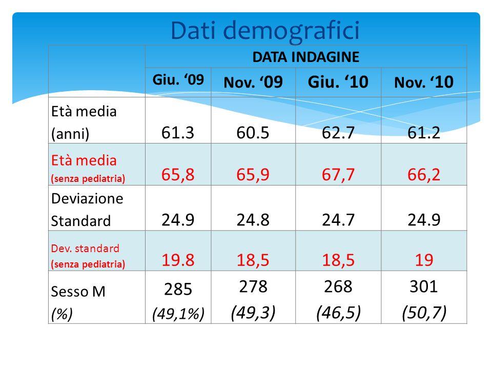 Dati demografici DATA INDAGINE Giu. 09 Nov. 09Giu. 10 Nov. 10 Età media (anni) 61.360.562.761.2 Età media (senza pediatria) 65,865,967,766,2 Deviazion