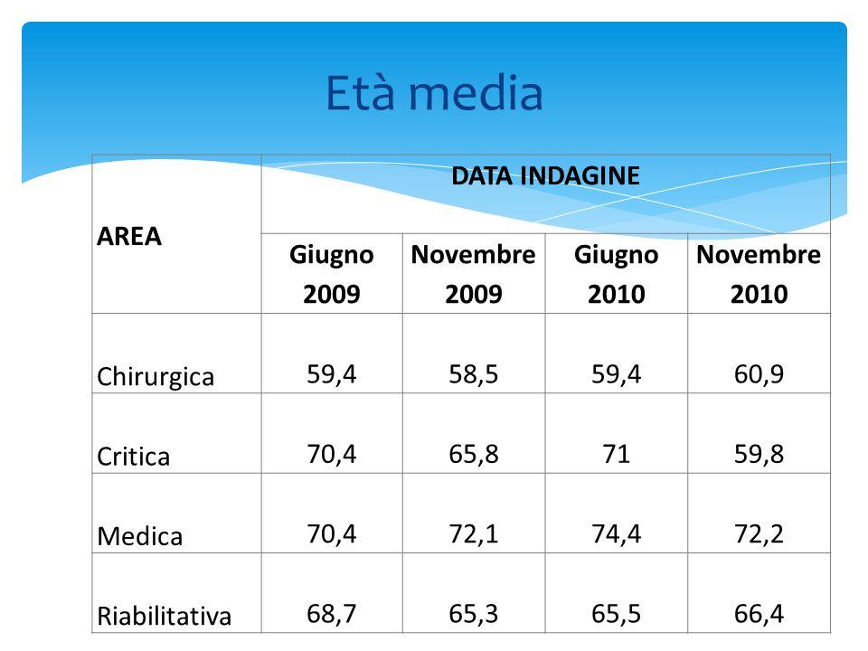 Età media AREA DATA INDAGINE Giugno 2009 Novembre 2009 Giugno 2010 Novembre 2010 Chirurgica 59,458,559,460,9 Critica 70,465,87159,8 Medica 70,472,174,