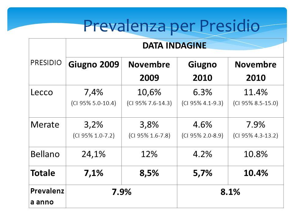 Prevalenza per Presidio PRESIDIO DATA INDAGINE Giugno 2009 Novembre 2009 Giugno 2010 Novembre 2010 Lecco 7,4% (CI 95% 5.0-10.4) 10,6% (CI 95% 7.6-14.3) 6.3% (CI 95% 4.1-9.3) 11.4% (CI 95% 8.5-15.0) Merate 3,2% (CI 95% 1.0-7.2) 3,8% (CI 95% 1.6-7.8) 4.6% (CI 95% 2.0-8.9) 7.9% (CI 95% 4.3-13.2) Bellano24,1%12%4.2%10.8% Totale7,1%8,5%5,7%10.4% Prevalenz a anno 7.9%8.1%
