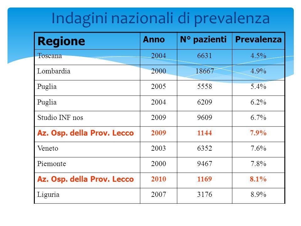 Indagini nazionali di prevalenza Regione AnnoN° pazientiPrevalenza Toscana200466314.5% Lombardia2000186674.9% Puglia200555585.4% Puglia200462096.2% St
