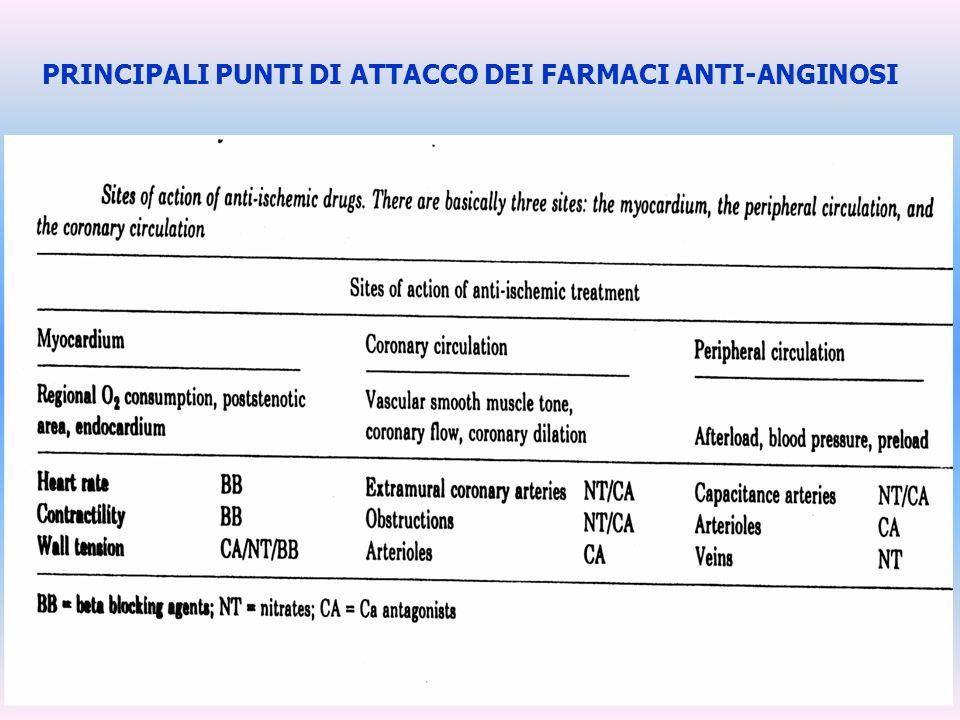 PRINCIPALI PUNTI DI ATTACCO DEI FARMACI ANTI-ANGINOSI